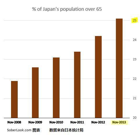 中国老龄人口占比_2019年我国区域医学检验中心发展现状分析