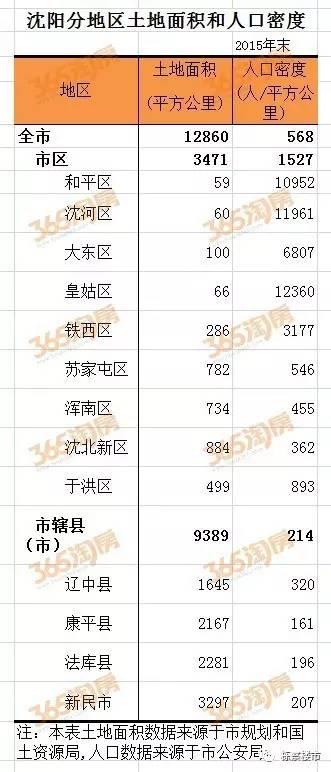 沈阳 人口密度_沈阳市区人口多少