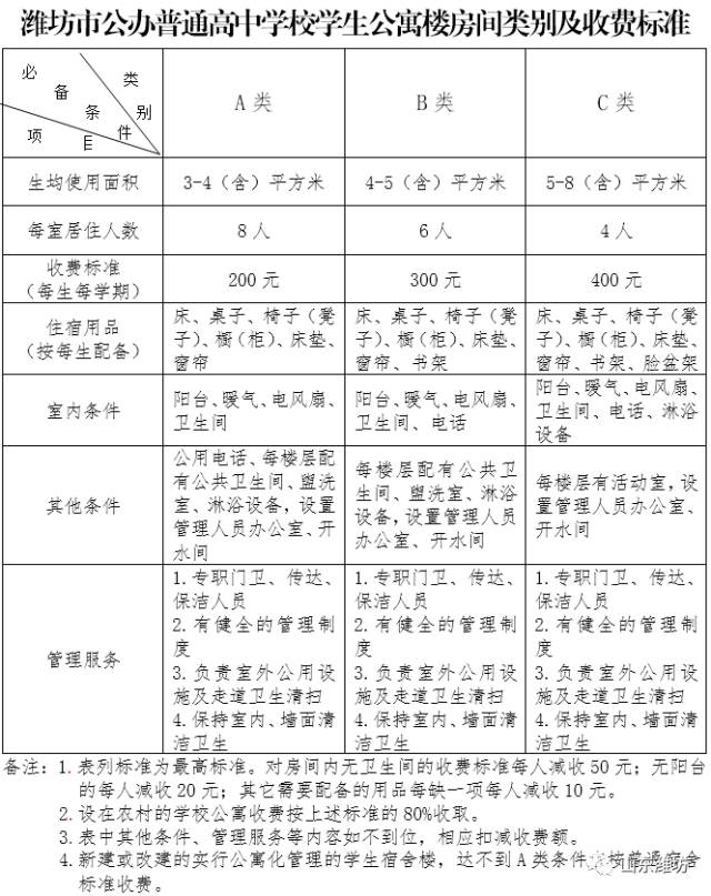 潍坊市普通高中最新收费标准出来了!潍坊家长句难高中英语长图片