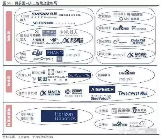 中国人工智能产业链分析