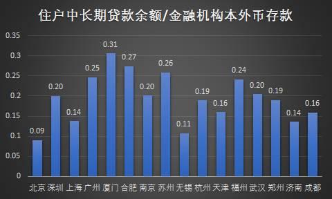 gdp房价_分析一座城市房价划不划算,我只用一个指标(2)