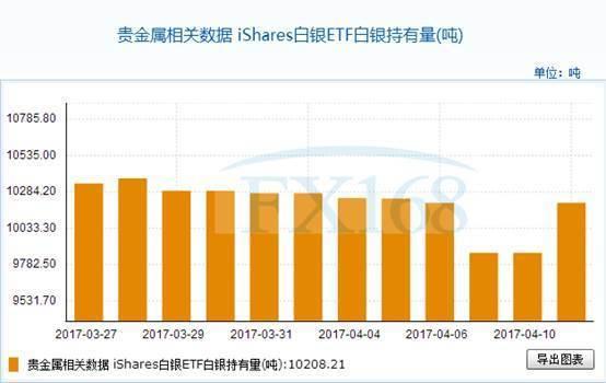 iShares白银ETF4月11日白银持有量与上一交易日增加346.21