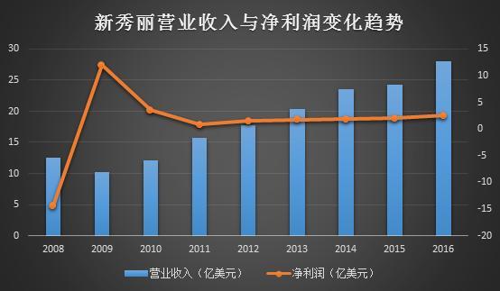 中国市场强劲复苏新秀丽去年净利润2.56亿美元