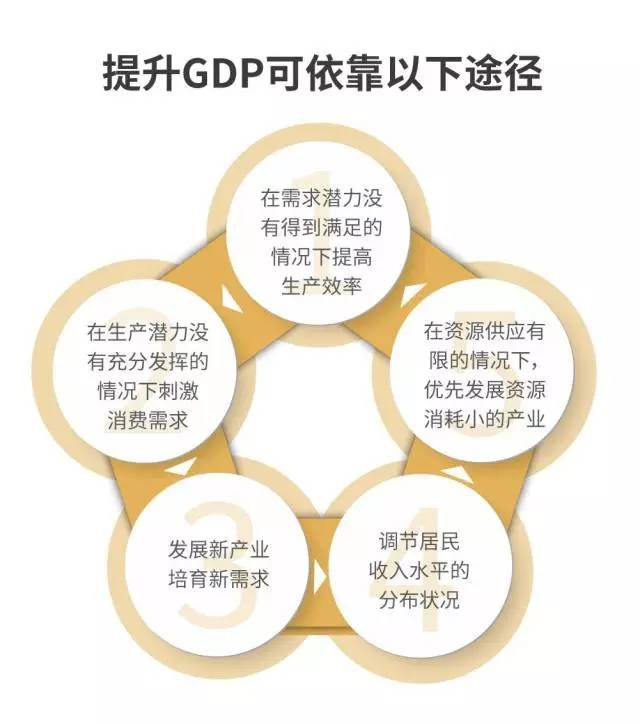 达康投资gdp_达康书记别低头 GDP会掉 ,GDP里有水分吗