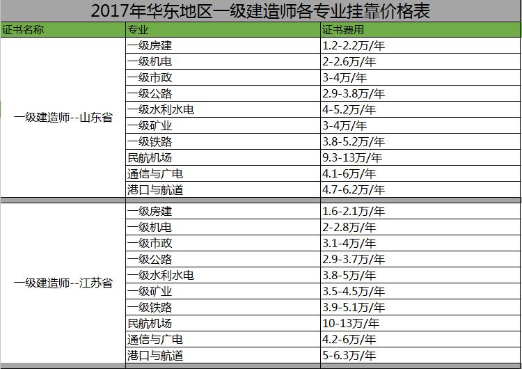 汇总:2017年华东地区一级建造师各专业挂靠价格