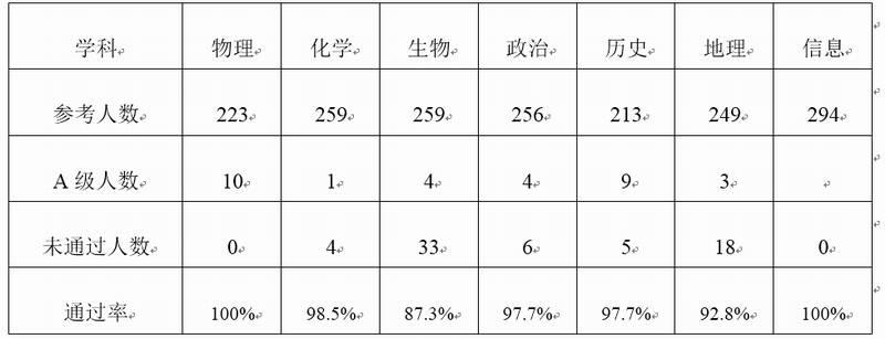 珥陵水平2017年省成绩学业v水平高中公告2010分数线录取高中年嘉定区图片