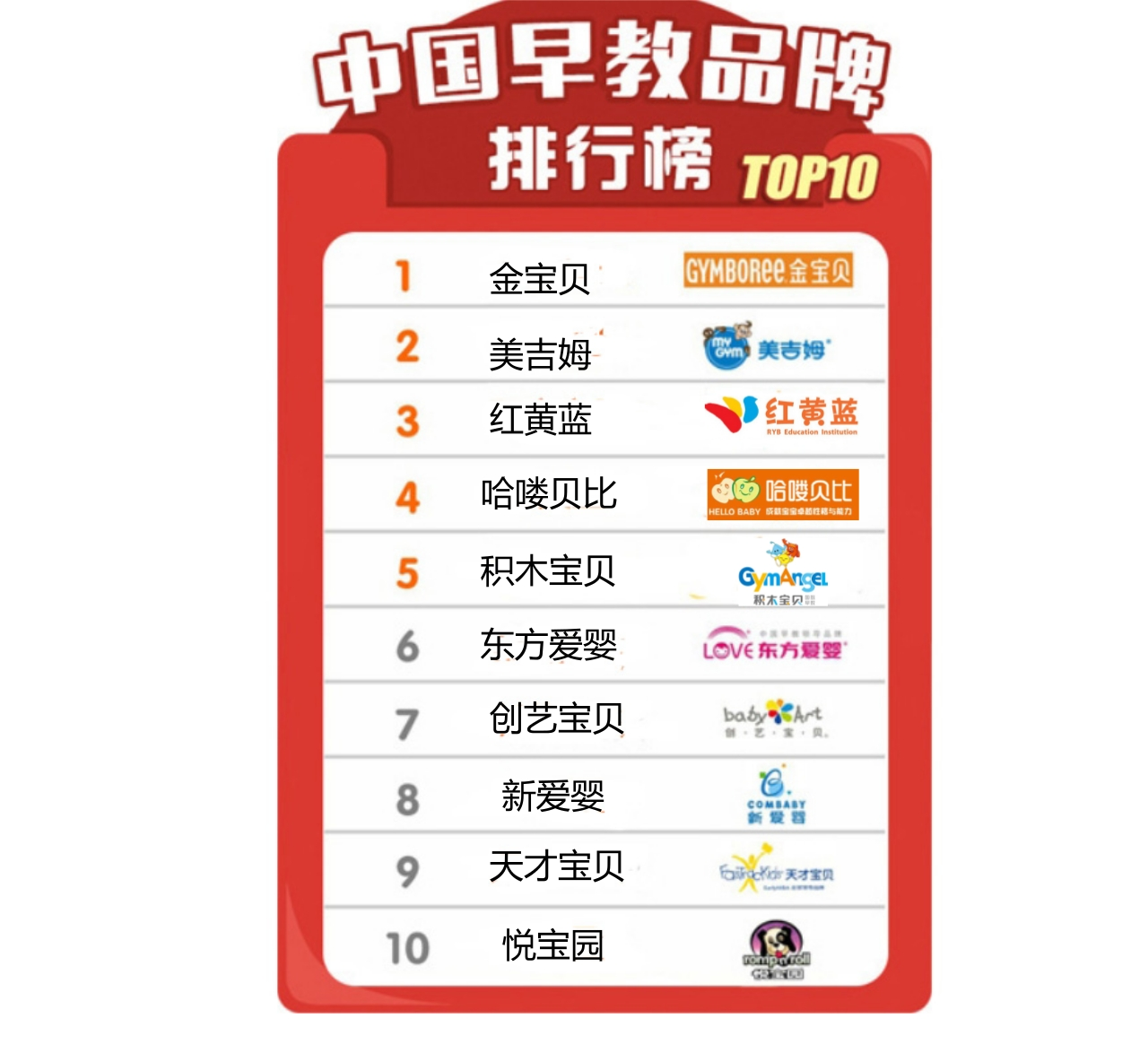 中国早教加盟品牌排行榜