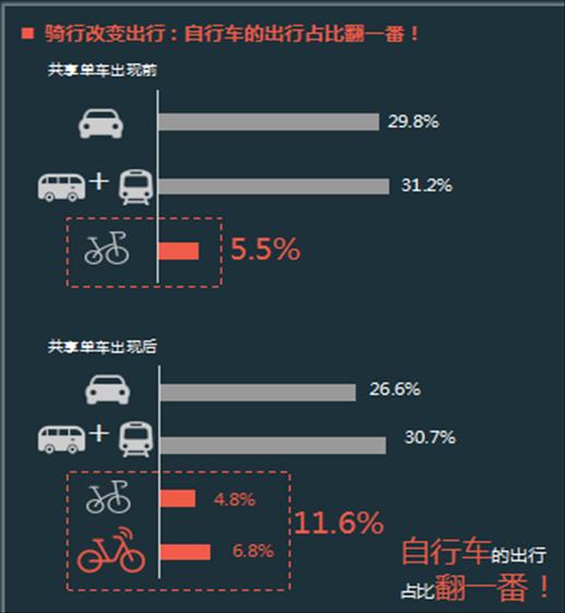 综合展现共享单车让自行车回归城市的过程中