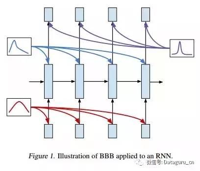 deepmind 推出贝叶斯 rnn,语言建模和图说生成超越传统 rnn