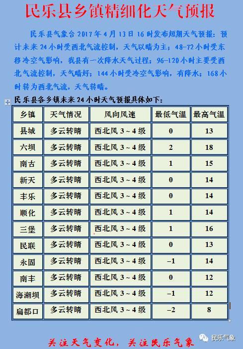 民乐县乡镇精细化天气预报 4月13日