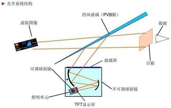 神器从天而降 浅析HUD抬头显示技术 - 花雨江南 - 花雨江南的博客