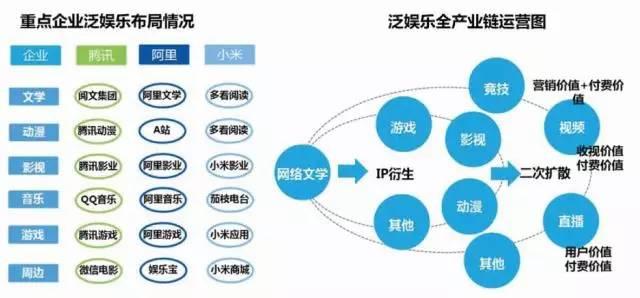 【热点】中国泛娱乐产业成长大数据