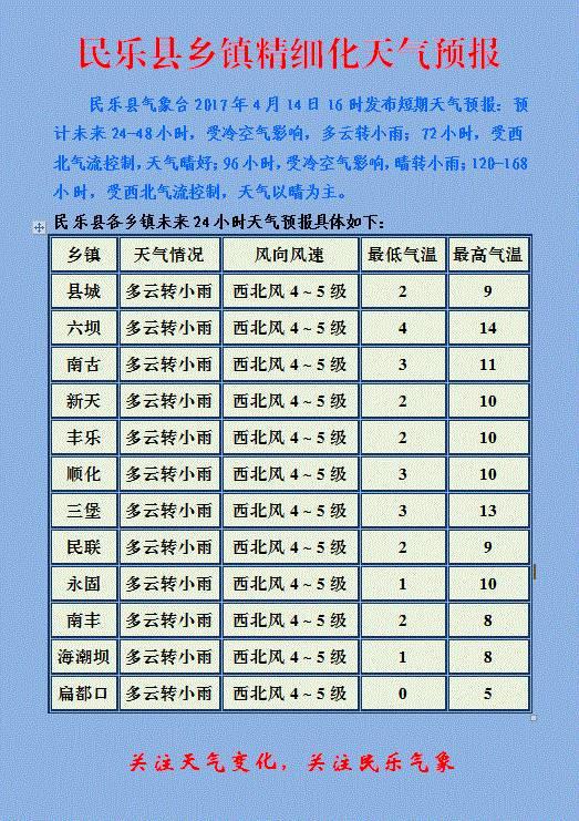民乐县乡镇精细化天气预报