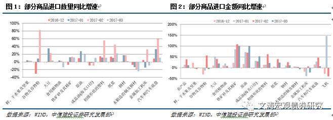 【中信建投宏观】出口增速回升,进口商品分化——3月份贸易数据点评
