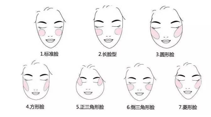 除了根据脸型选择腮红画法,怎样选择腮红颜色也非常重要图片