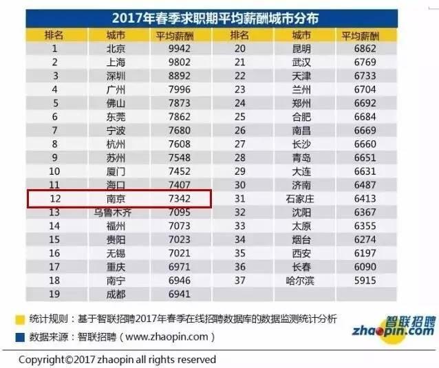 南京人均收入2017_南京大学