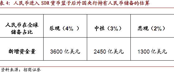"""【招商宏观】热议""""债券通"""",债市开放再提速"""
