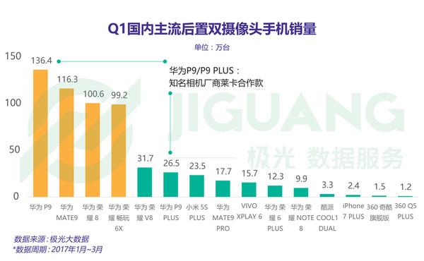 双摄排行榜_双摄手机销量排行榜:前十名华为占八席