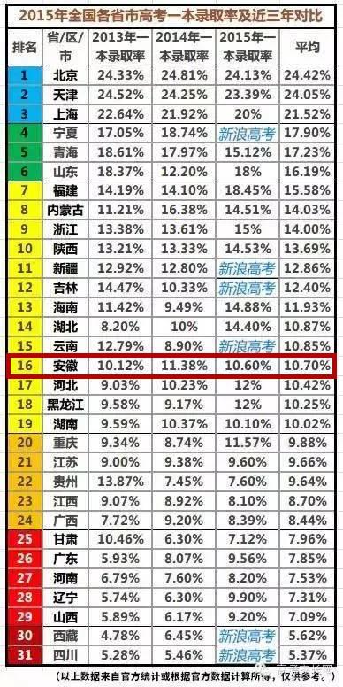 中国各省面积人口_2013各省人口排名