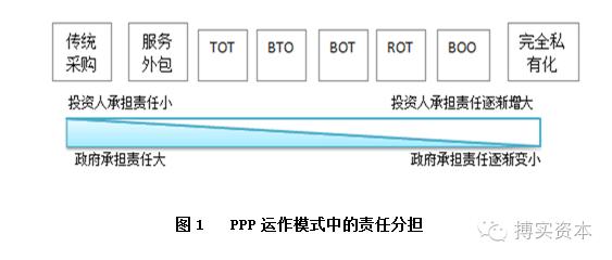 作流程 PPP运作模式详解 附项目设计方案