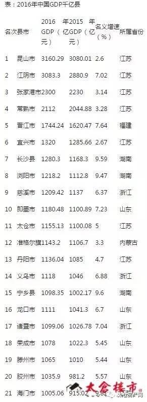 太仓GDP低_重要公告太仓市低收入家庭登记公告