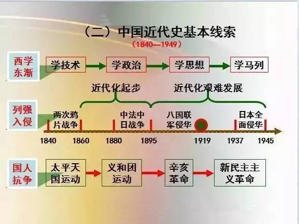 红星照耀中国思维导图_中国的人口思维导图