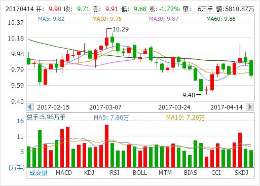 置信电气600517黑马被严重低估,短期股价继续