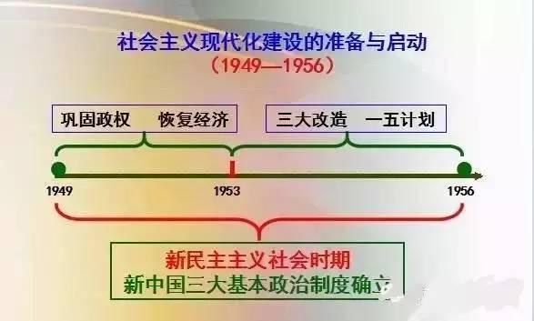 高中历史中国史思维导图,速度收藏图片