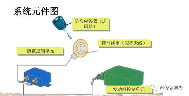 二,钥匙转发器的工作原理与内部数据结构(3个课时) 1,钥匙芯片