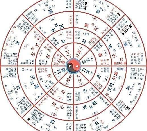 五局八星的原理是什么_如果是8月20晚上9点30分求测,则干支历为:辛巳年丙申月乙卯日丁亥时,阴遁5局,甲申旬,值符天冲星落八宫,值使伤门落九宫,格局如下