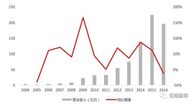 【年报有料·阳光城】收并购土储占八成,重点布局珠三角,创新业务成长亮眼
