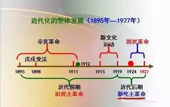 高中历史中国史思维导图,速度收藏