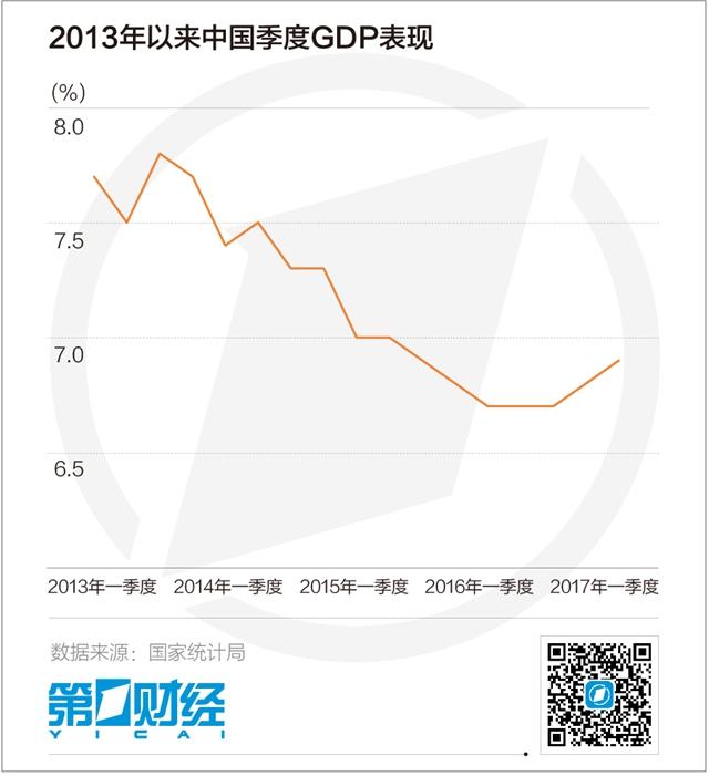 国家gdp增速_22省 经济列车 今年降速运行