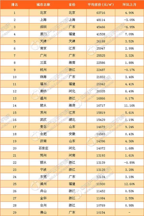 房价排名_上海各区房价排名表