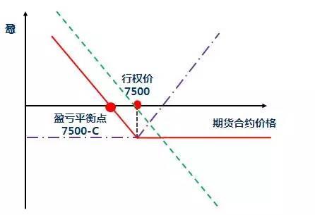 白糖期权实战篇(附策略口诀) - star - 金融期货