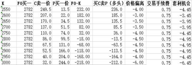 豆粕期权套利策略 - star - 金融期货