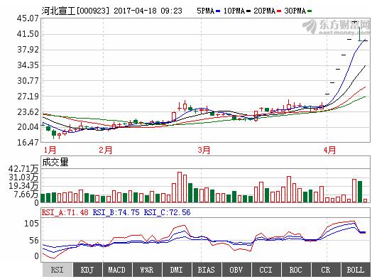河北宣工000923黑马被严重低估,短期股价继续上攻