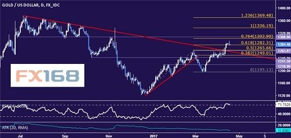 dailyfx:4.18黄金和原油行情分析