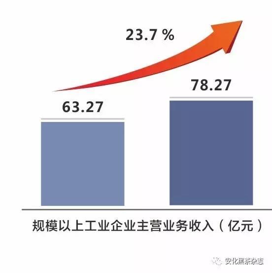 安化GDP_安化经济开发区