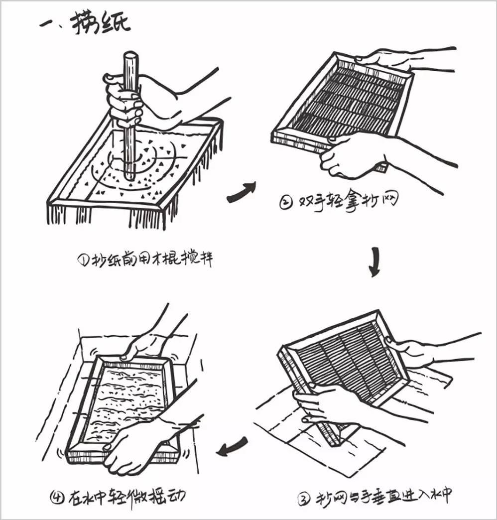 中国四大发明,三个美女在成都