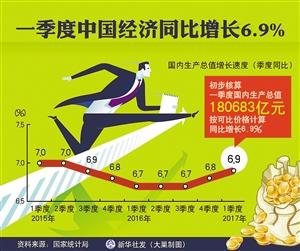 gdp同比增长_北京前三季度GDP同比增长6.7