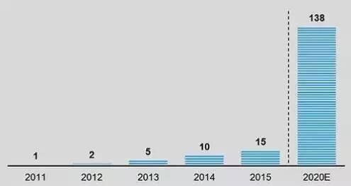 无人售货机市场规模柱形图