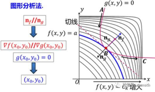 多元函数微分学及应用概念 结论与题型应用解析