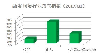 【重磅】2017年第一季度中国融资租赁行业景气指数报告