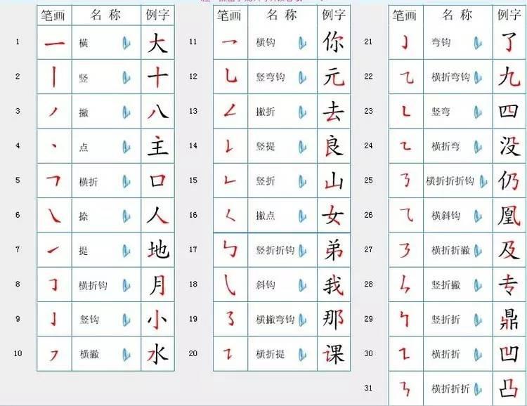 小学一年级孩子书写汉字的笔画顺序及笔画名称