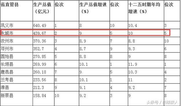 永城gdp_永城市GDP增速位于十直管县第二