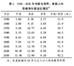 2030中国将回归世界教育中心地位 - 思想家 - 教育科研博客
