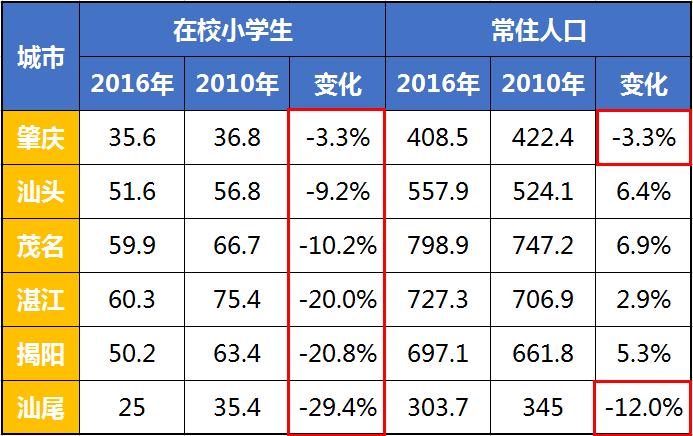 人口老龄化_2010年人口数据