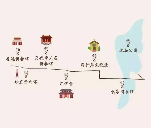 旅游线路设计手绘