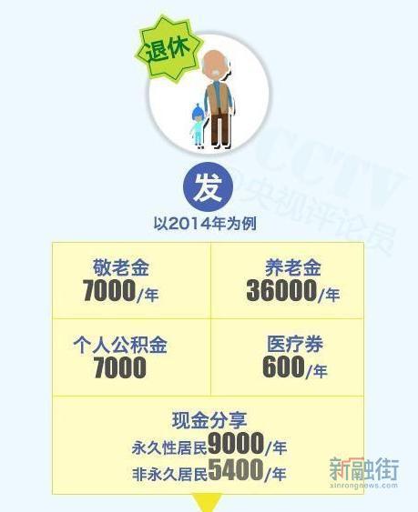 华西村人均收入_2017年香港人均收入